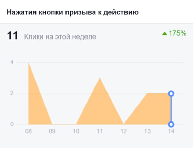 Статистика — продвижение в социальных сетях