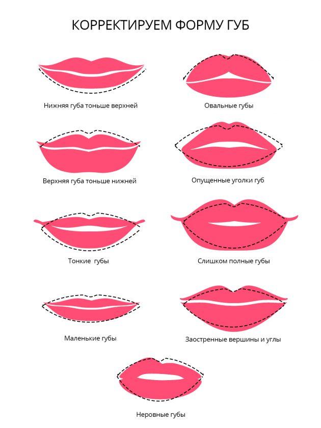 Корректируем форму губ