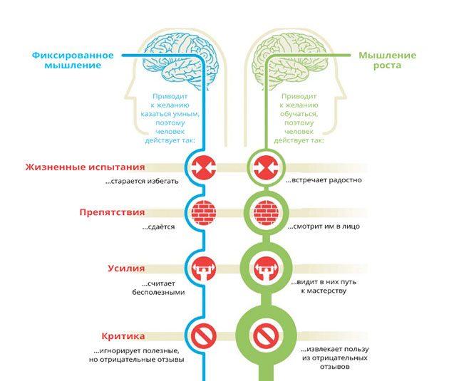 Отличие фиксированного мышления и мышления роста