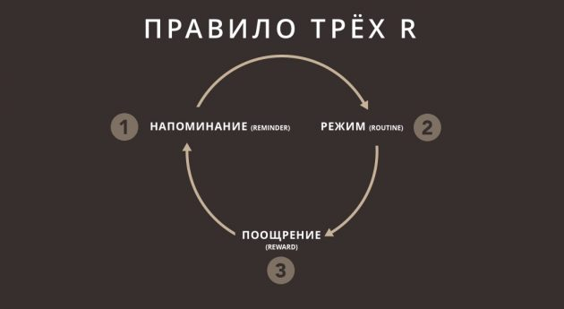 Правило трёх R