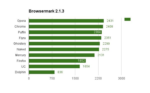 самый легкий браузер для андроид