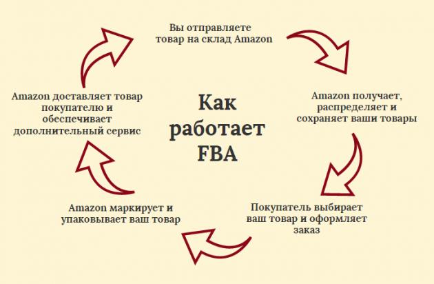 как продавать на амазоне из россии пошаговая инструкция - фото 9