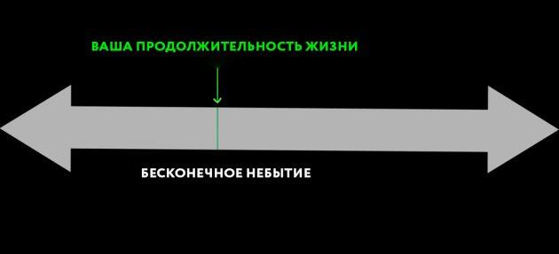 смысл жизни человека: продолжительность жизни