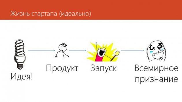 Жизнь стартапа