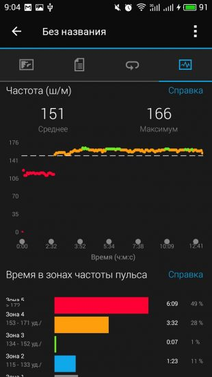 Garmin Connect: пульс
