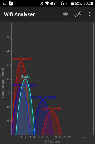 Xiaomi Router 3: Уровень сигнала в точке 2