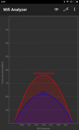 Xiaomi Router 3: Уровень сигнала в точке 3