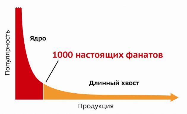 начинающий предприниматель: 1000 фанатов