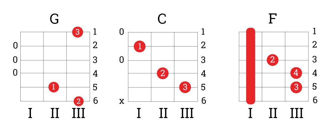Nuteki - песня счастливых соло (аккорды, учимся играть на гитаре) 73k премьера!