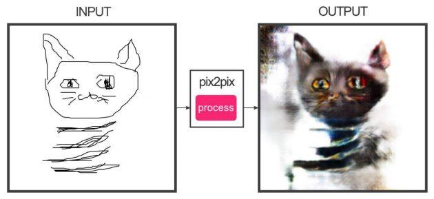 Image-to-Image: коты