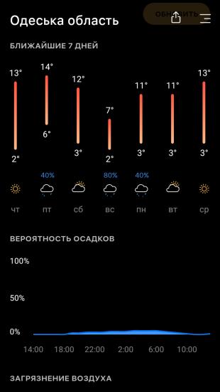 Today Weather: погода на неделю