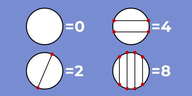 Головоломка про круги и линии: ответ